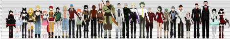 Characters of RWBY